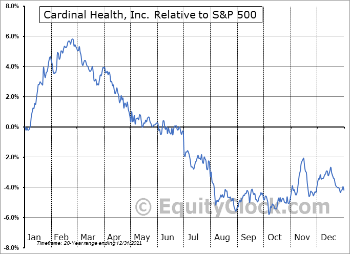 CAH Relative to the S&P 500
