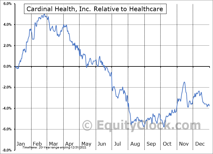 CAH Relative to the Sector