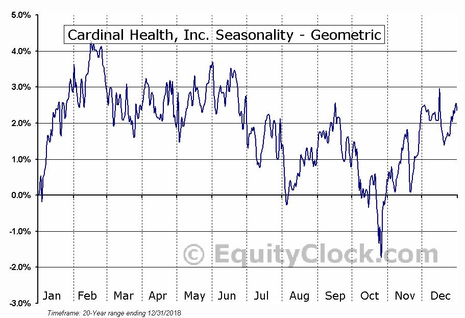Cardinal Health, Inc. (NYSE:CAH) Seasonality