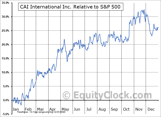 CAI Relative to the S&P 500