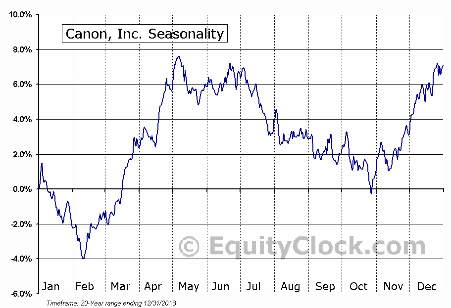 Canon, Inc. (NYSE:CAJ) Seasonal Chart