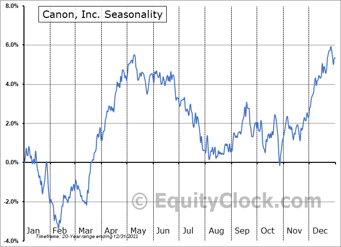 Canon, Inc. Seasonal Chart