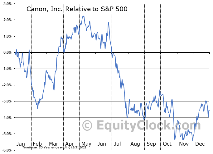 CAJ Relative to the S&P 500