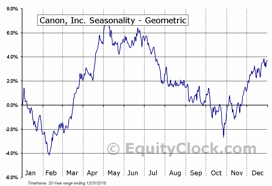 Canon, Inc. (NYSE:CAJ) Seasonality