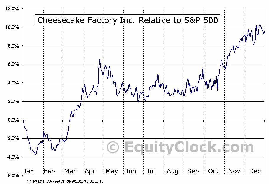 CAKE Relative to the S&P 500