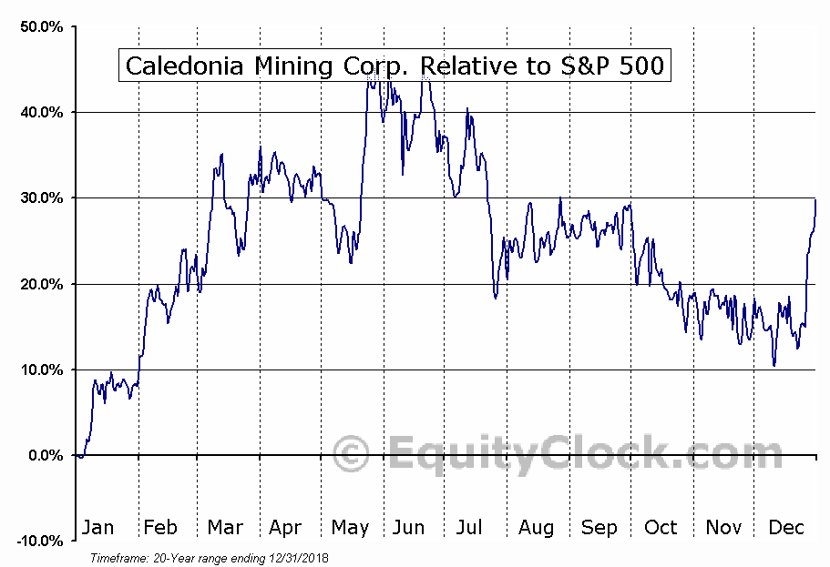 CAL.TO Relative to the S&P 500