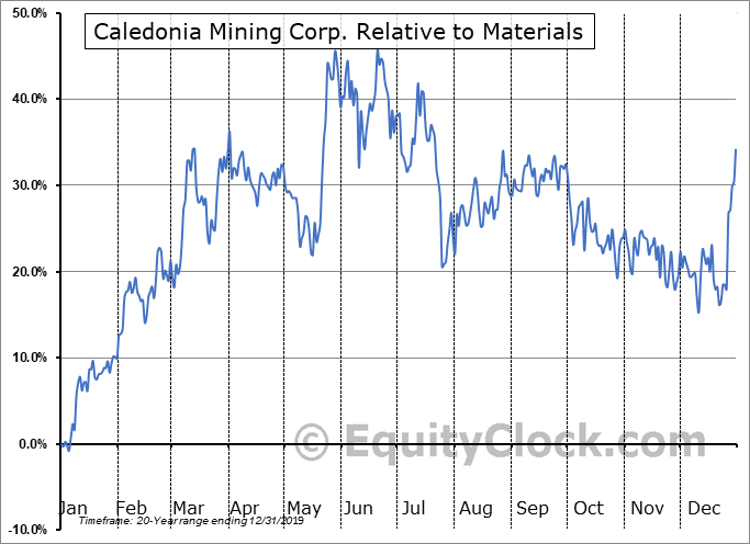 CAL.TO Relative to the Sector