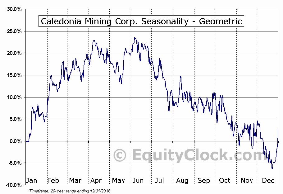 Caledonia Mining Corp. (TSE:CAL.TO) Seasonality