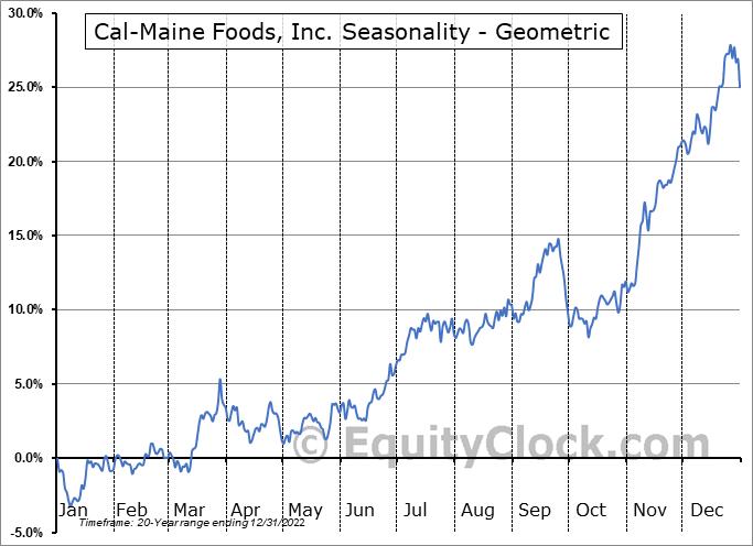 Cal-Maine Foods, Inc. (NASD:CALM) Seasonality