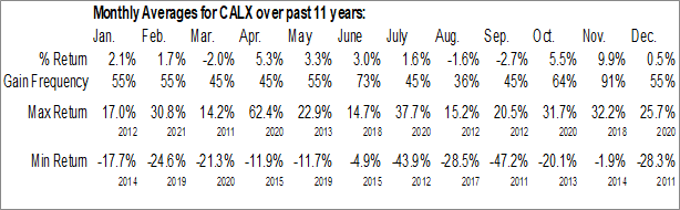 Monthly Seasonal Calix Networks Inc. (NYSE:CALX)