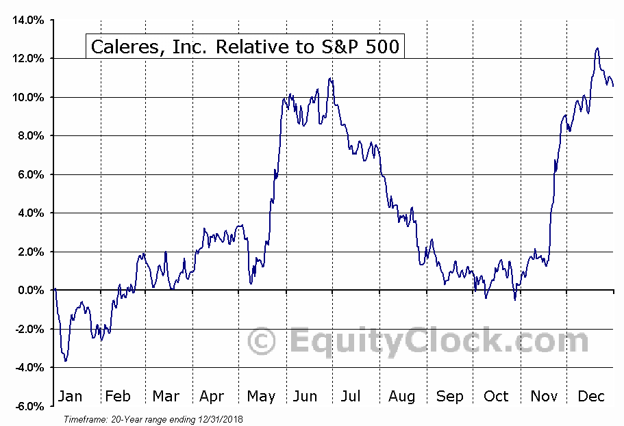 CAL Relative to the S&P 500