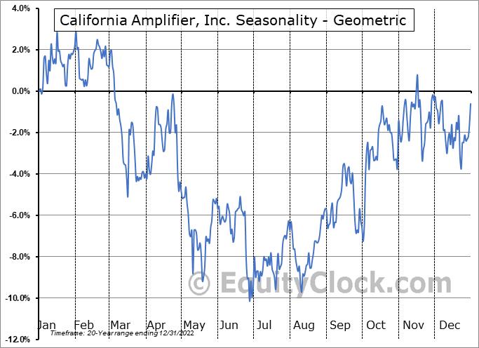 California Amplifier, Inc. (NASD:CAMP) Seasonality