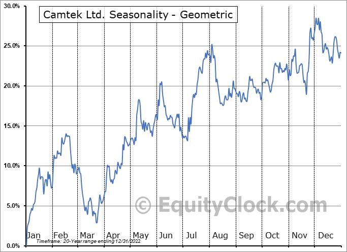Camtek Ltd. (NASD:CAMT) Seasonality