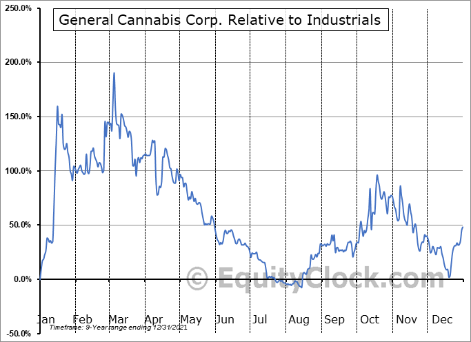 CANN Relative to the Sector
