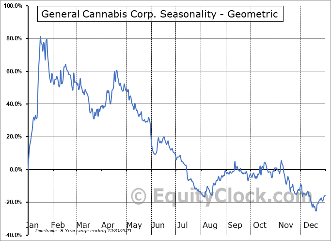 General Cannabis Corp. (OTCMKT:CANN) Seasonality