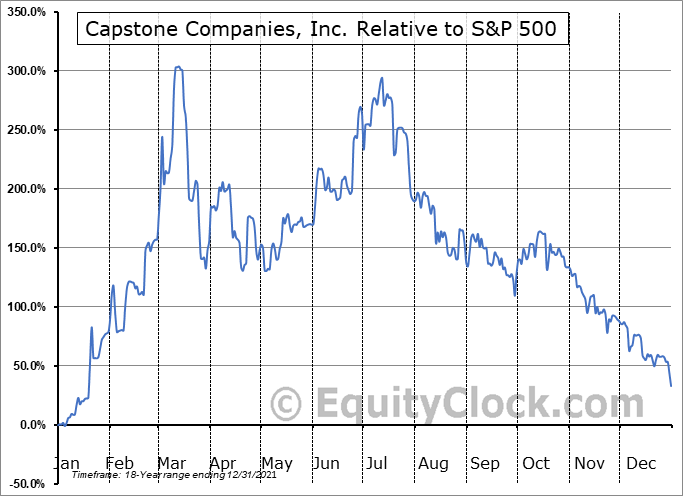 CAPC Relative to the S&P 500