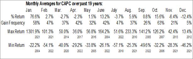 Monthly Seasonal Capstone Companies, Inc. (OTCMKT:CAPC)