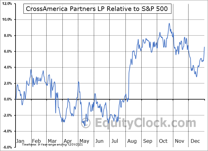 CAPL Relative to the S&P 500