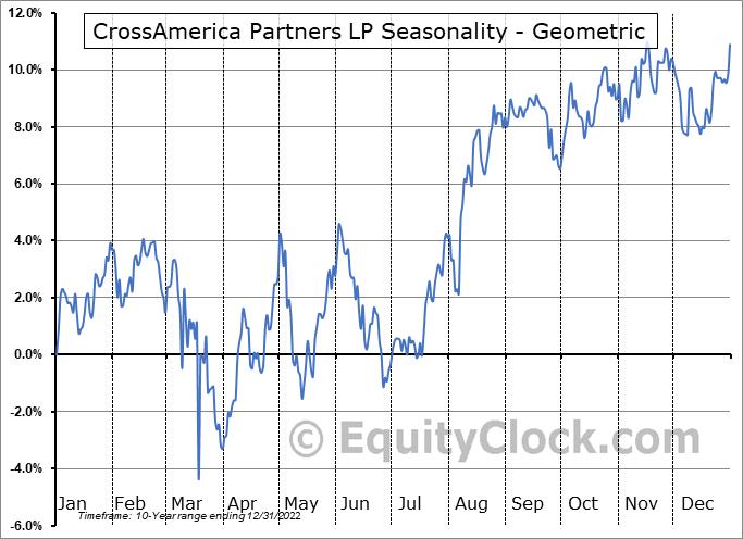 CrossAmerica Partners LP (NYSE:CAPL) Seasonality