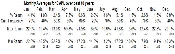Monthly Seasonal CrossAmerica Partners LP (NYSE:CAPL)