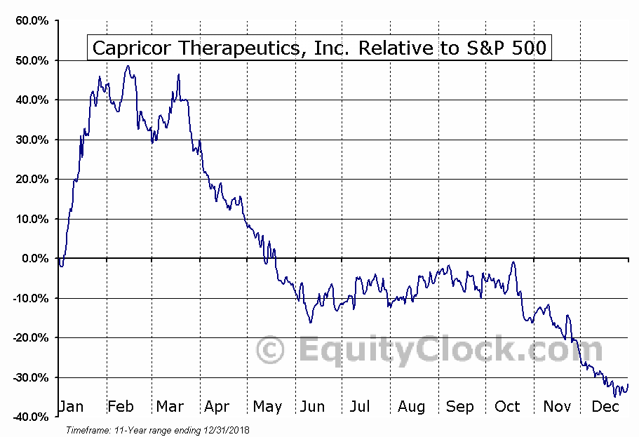CAPR Relative to the S&P 500