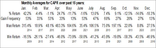Monthly Seasonal Capricor Therapeutics, Inc. (NASD:CAPR)