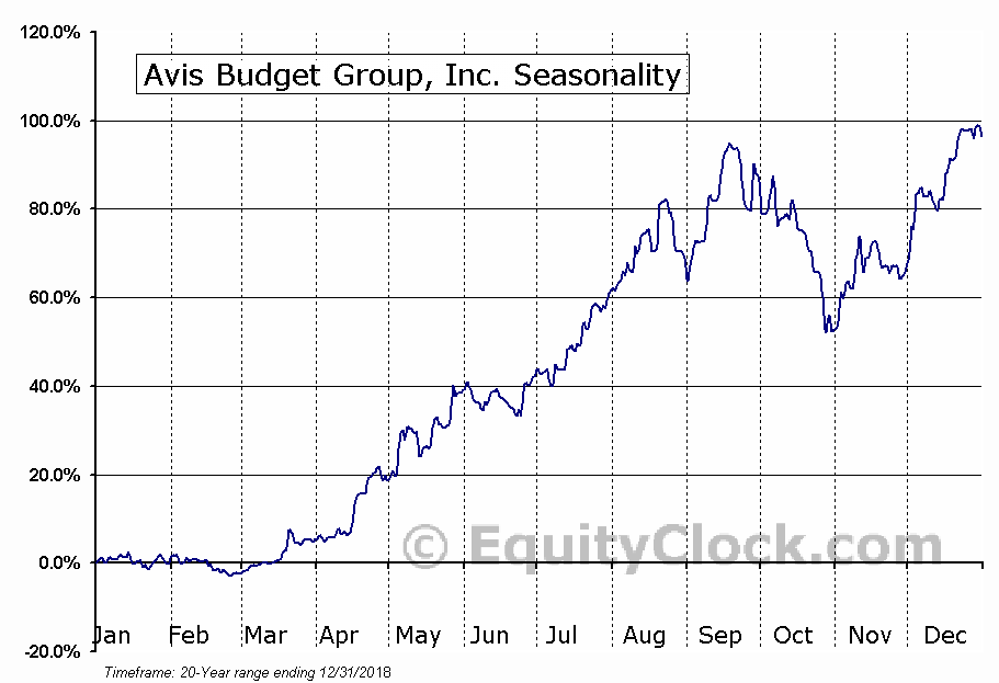 Avis Budget Group, Inc. (CAR) Seasonal Chart