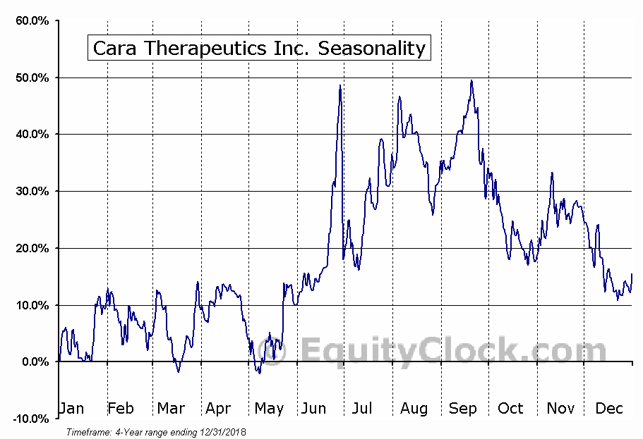 Cara Therapeutics, Inc. (CARA) Seasonal Chart