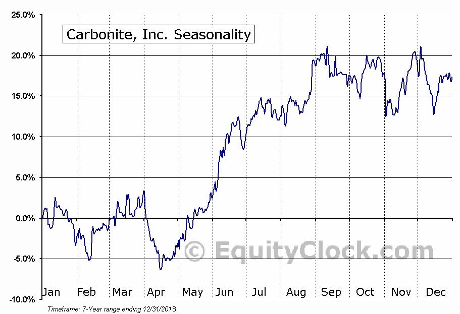 Carbonite, Inc. (CARB) Seasonal Chart