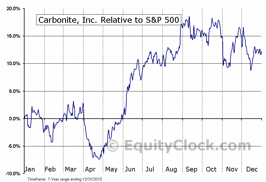 CARB Relative to the S&P 500