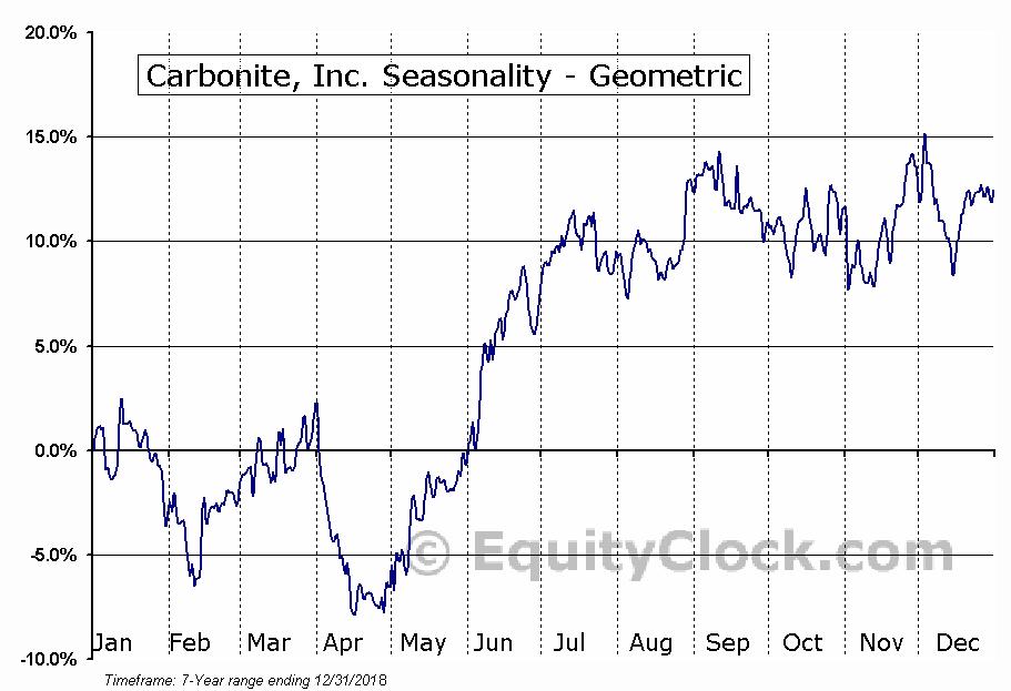 Carbonite, Inc. (NASD:CARB) Seasonality