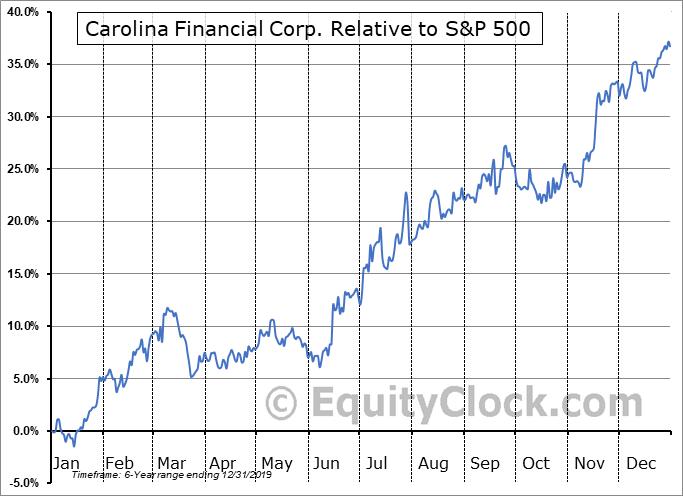 CARO Relative to the S&P 500