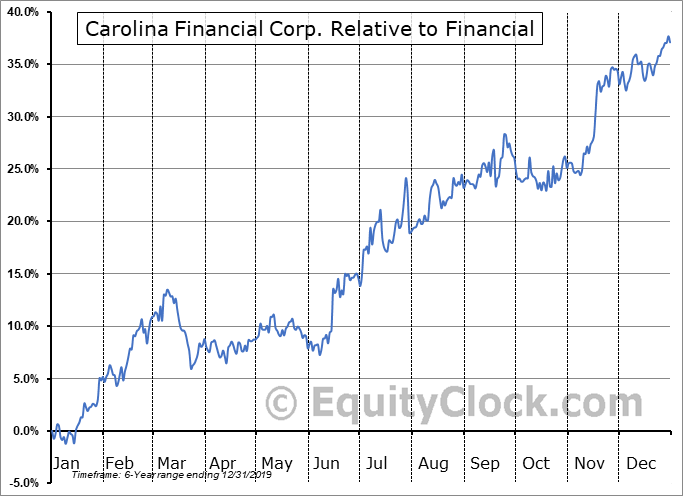 CARO Relative to the Sector