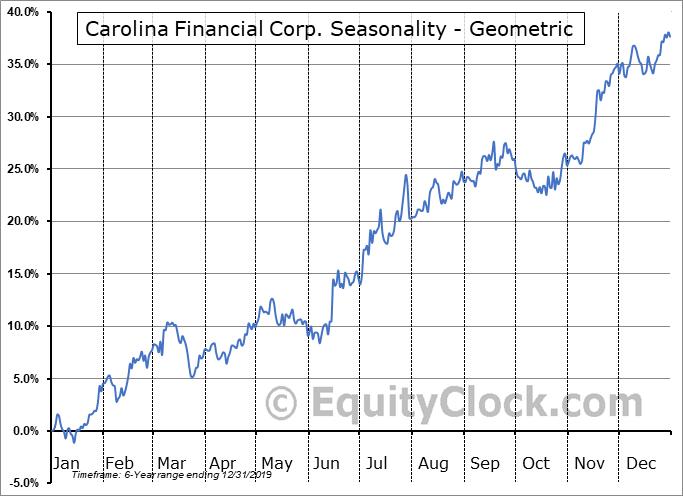 Carolina Financial Corp. (NASD:CARO) Seasonality