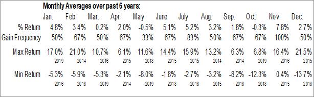 Monthly Seasonal Carolina Financial Corp. (NASD:CARO)