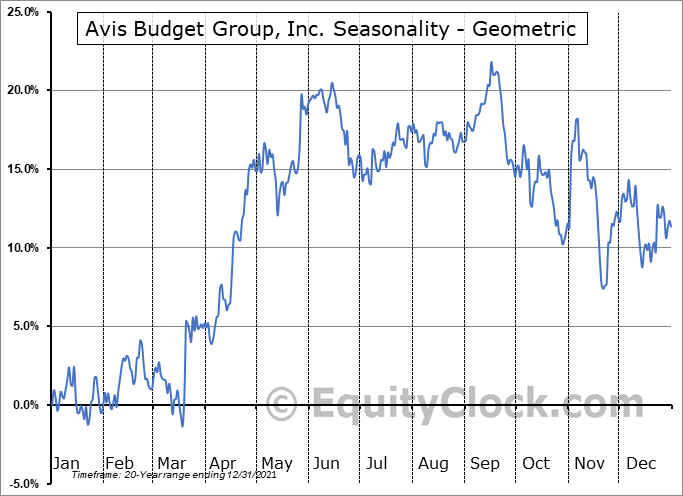 Avis Budget Group, Inc. (NASD:CAR) Seasonality