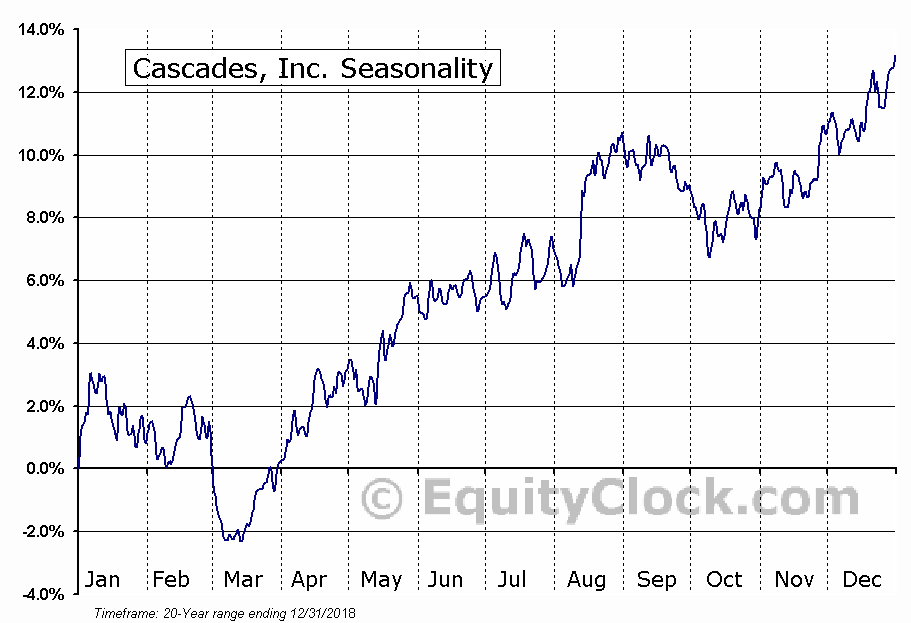 Cascades Inc (TSE:CAS) Seasonal Chart