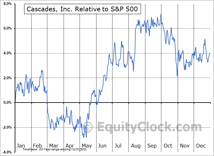 CAS.TO Relative to the S&P 500