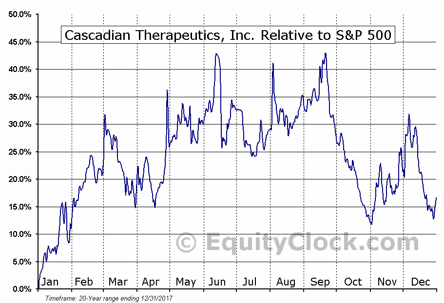 CASC Relative to the S&P 500