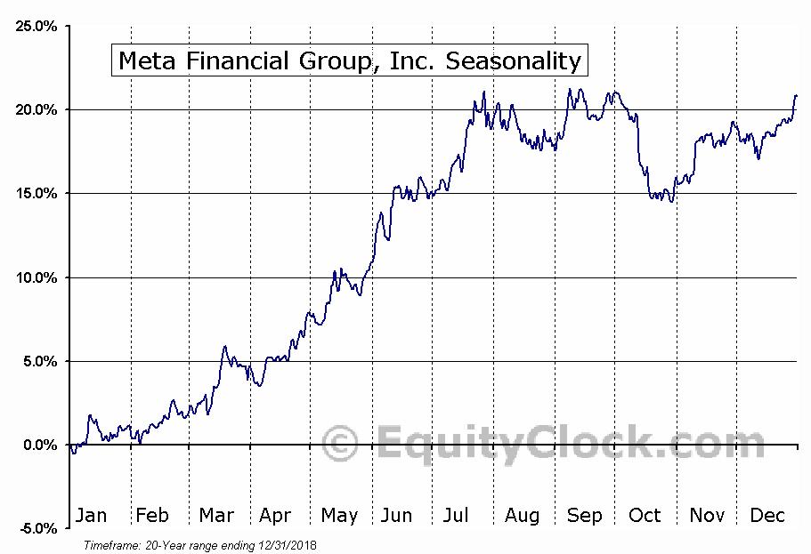Meta Financial Group, Inc. (CASH) Seasonal Chart