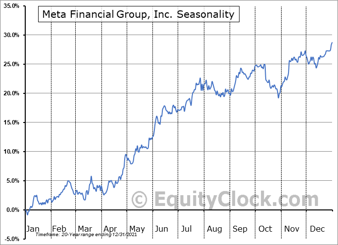 Meta Financial Group, Inc. (NASD:CASH) Seasonality
