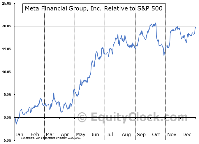 CASH Relative to the S&P 500