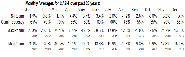 Monthly Seasonal Meta Financial Group, Inc. (NASD:CASH)