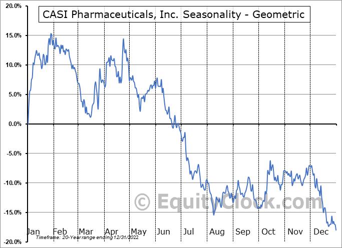 CASI Pharmaceuticals, Inc. (NASD:CASI) Seasonality