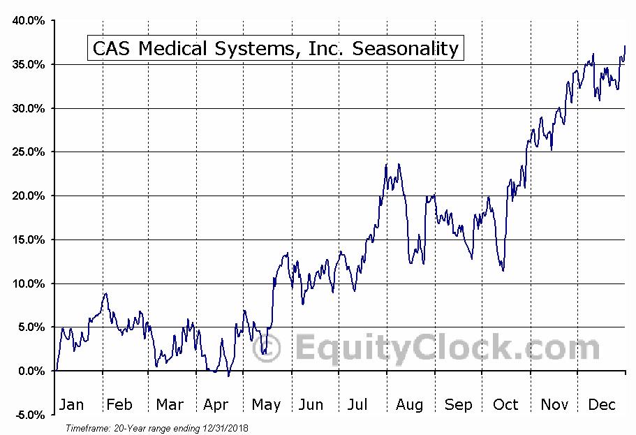 CAS Medical Systems, Inc. (CASM) Seasonal Chart