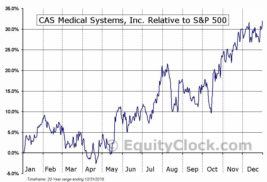 CASM Relative to the S&P 500