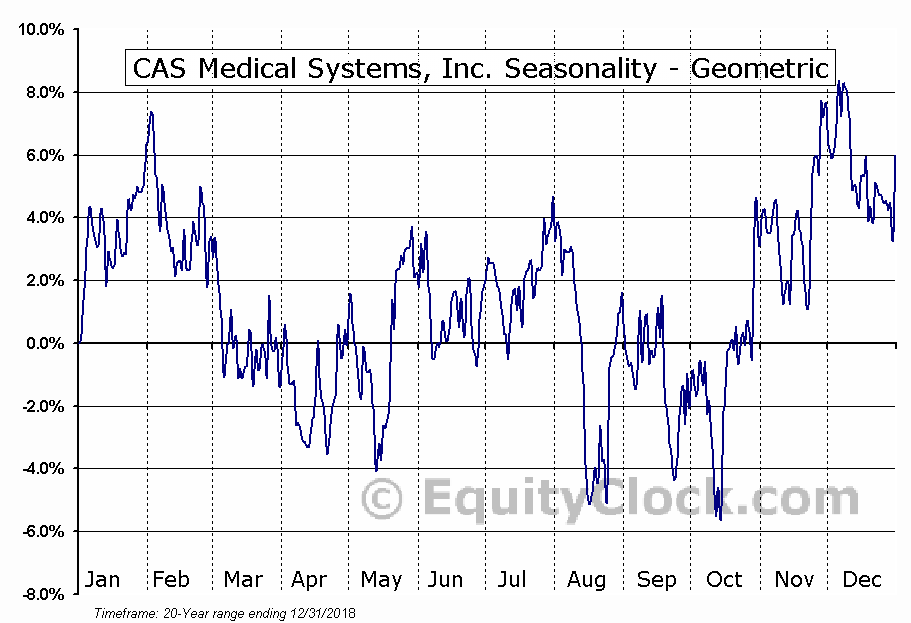 CAS Medical Systems, Inc. (NASD:CASM) Seasonality