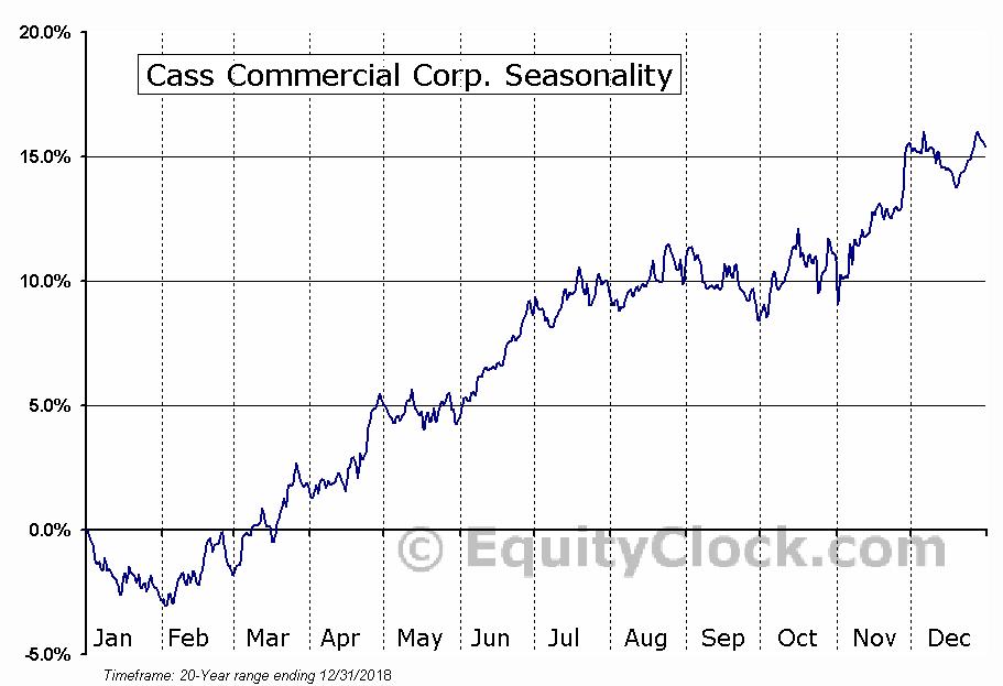 Cass Commercial Corp. (NASD:CASS) Seasonal Chart