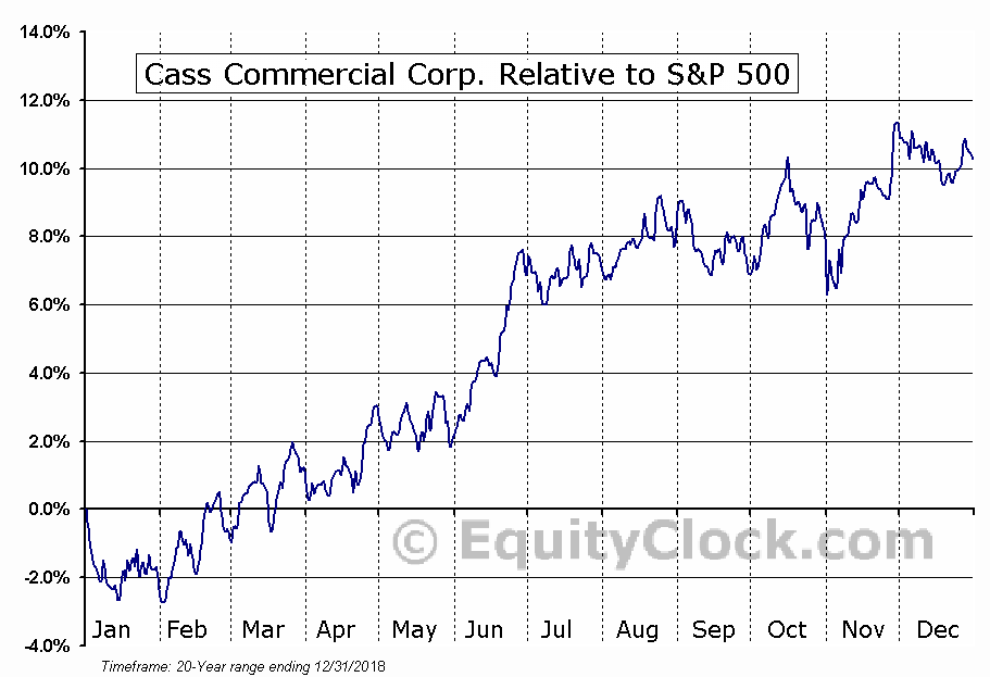 CASS Relative to the S&P 500