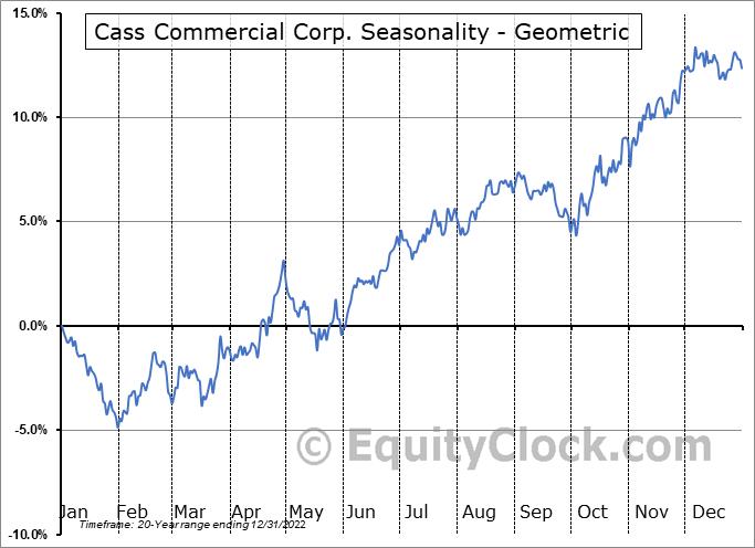 Cass Commercial Corp. (NASD:CASS) Seasonality